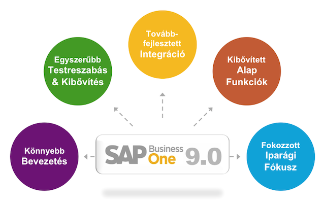 sap-business-one-9.0-preview